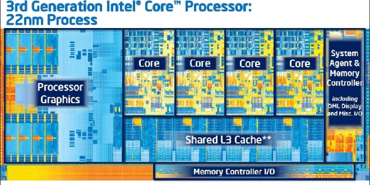 Intel Core de tercera generación: Ivy Bridge