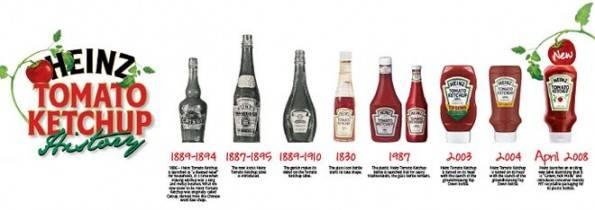 invencion ketchup