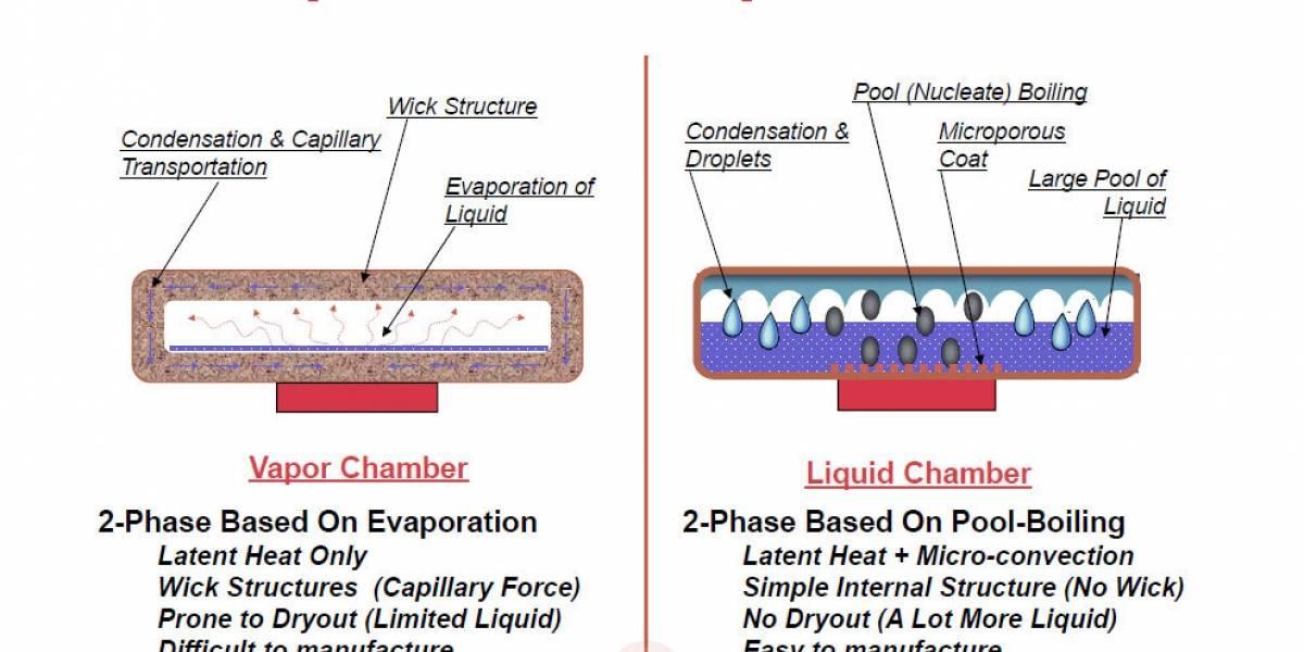 Más sobre la refrigeración Liquid Chamber de las Radeon HD 7900 Series