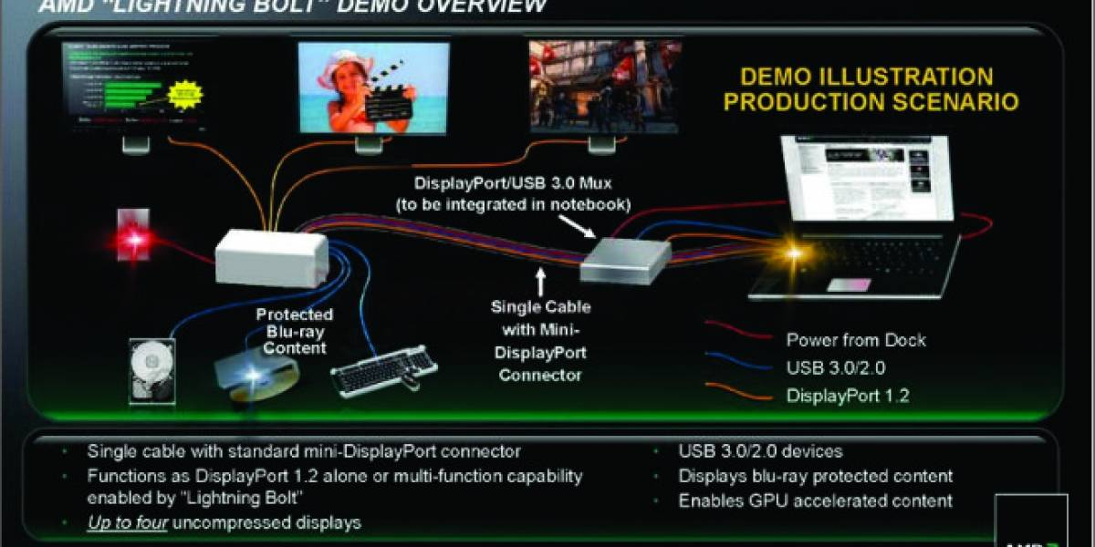 CES 2012: AMD Lightning Bolt, alternativa económica a Thunderbolt