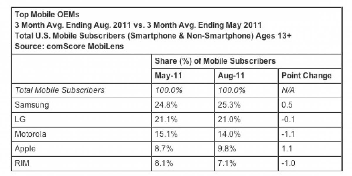 iPhone casi acapara el 10% del mercado móvil en EE.UU.