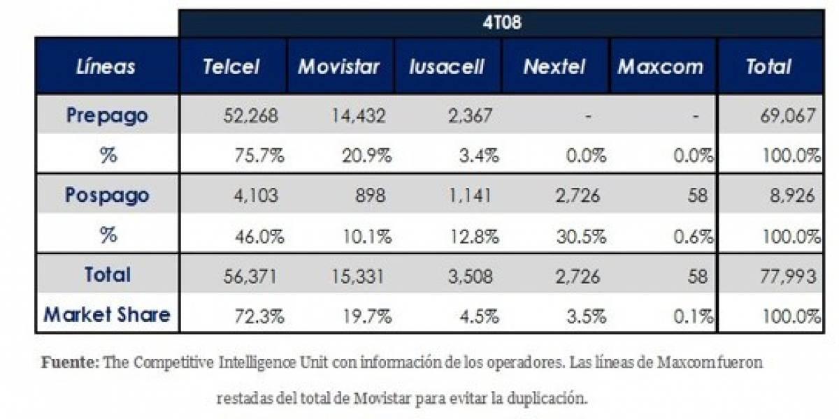 El mercado de la telefonía móvil en México