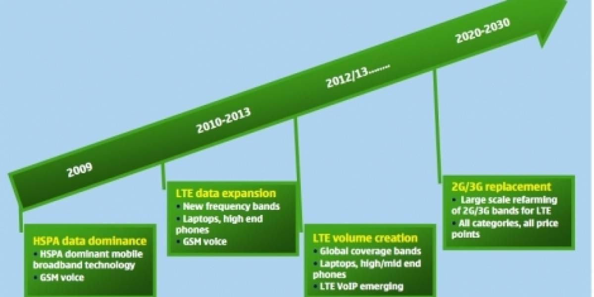 Futurología: Nokia apuesta por LTE como estándar 4G