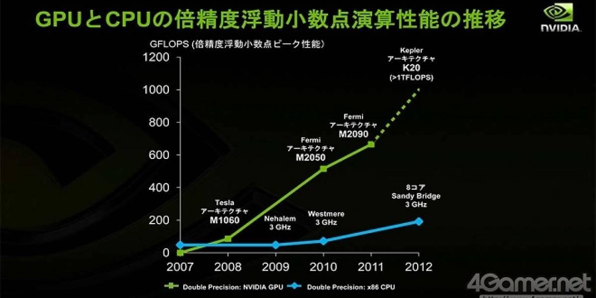 NVIDIA detalla la evolución de sus arquitecturas hacia el cómputo GPGPU