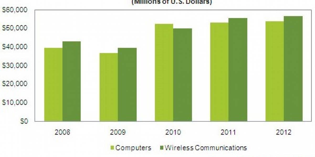 Fabricantes gastarán más dinero en componentes para dispositivos móviles que para PCs
