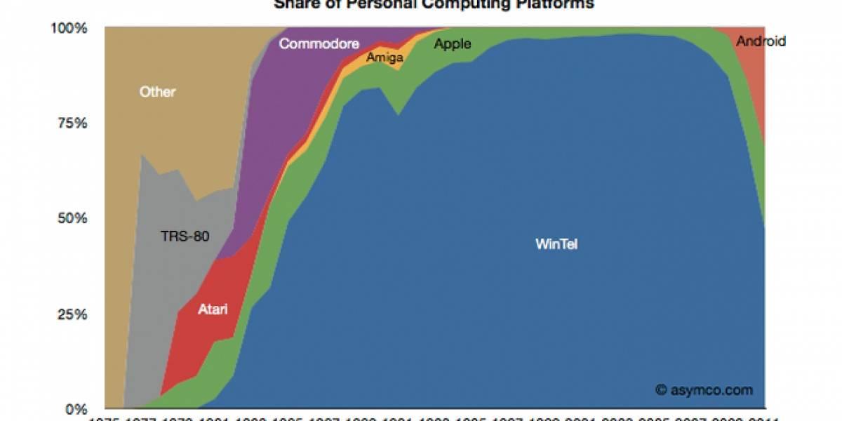 Windows e Intel ahora representan sólo el 50% de los aparatos computacionales