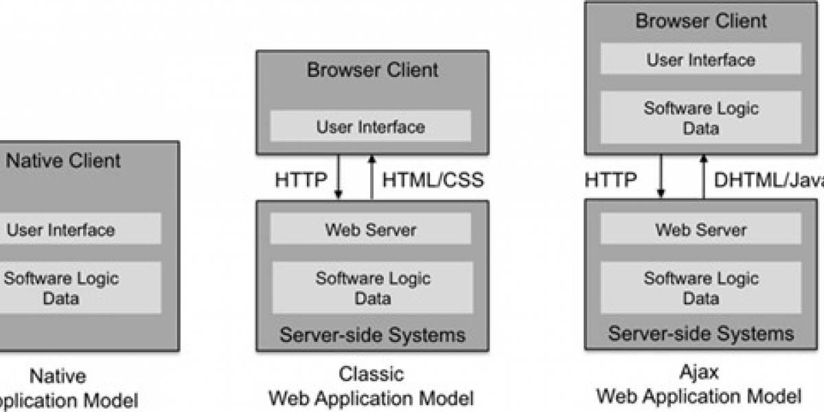 Publican el primer capítulo del libro de desarrollo para Palm webOS