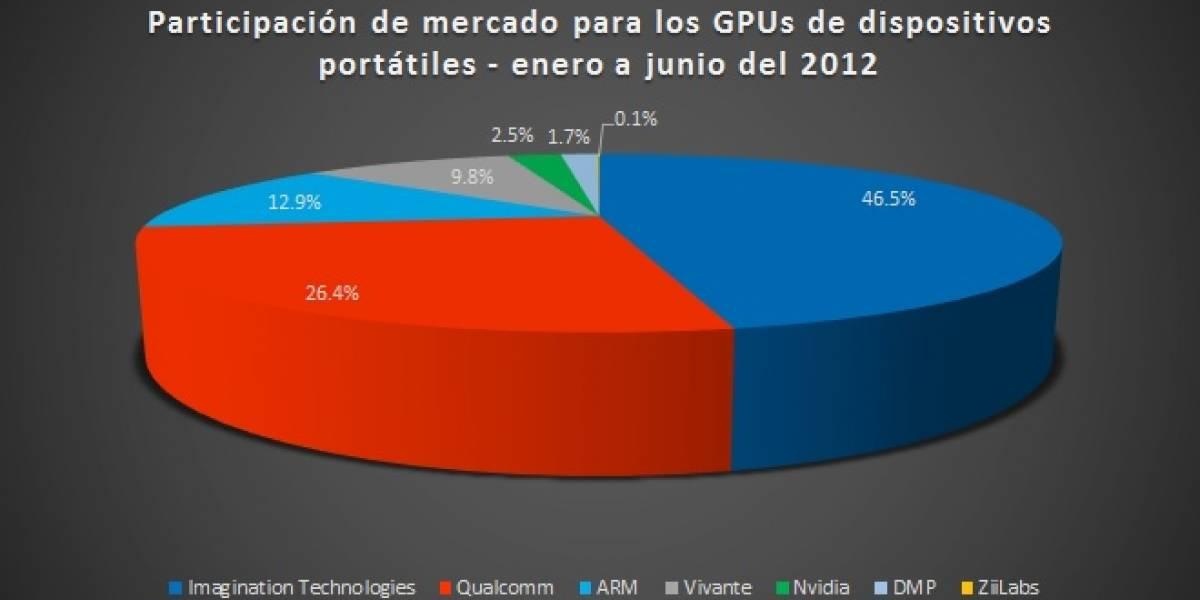 Participación de mercado para los GPUs de dispositivos portátiles H1 2012