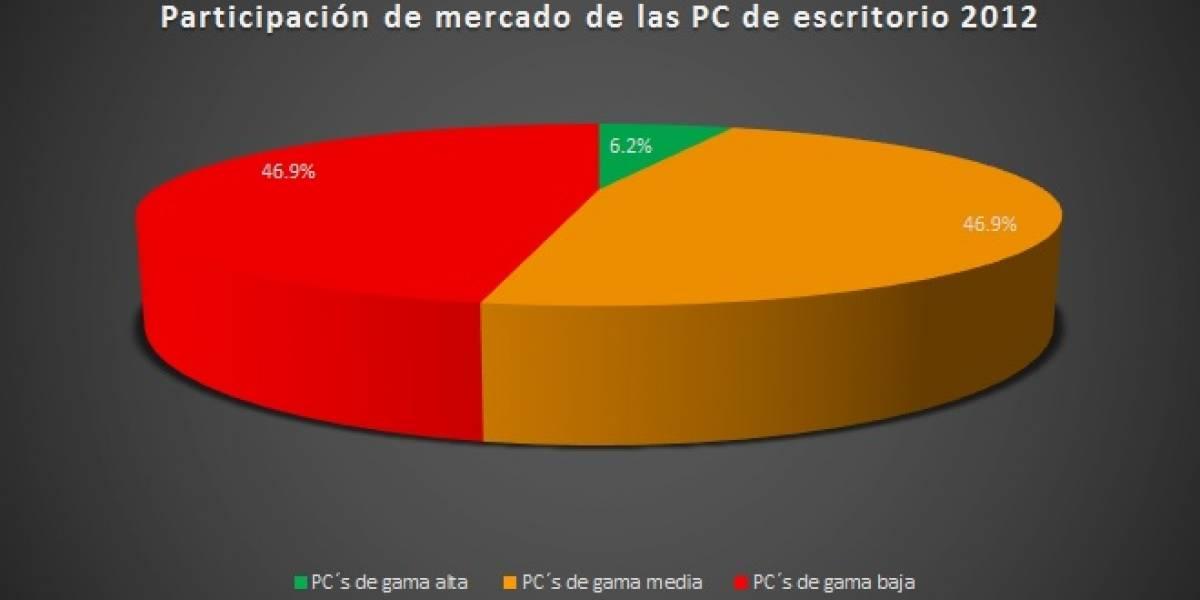 PCs de gama alta representan apenas el 6.2% del mercado de las PC