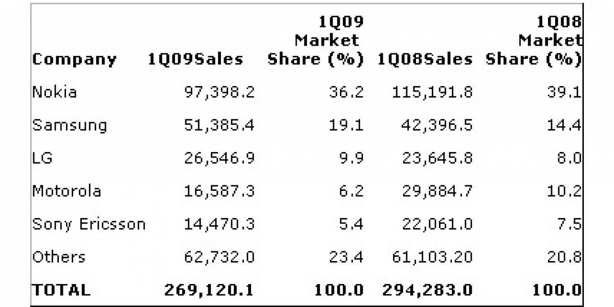 Venta de celulares se redujo un 9,4% el primer trimestre de 2009