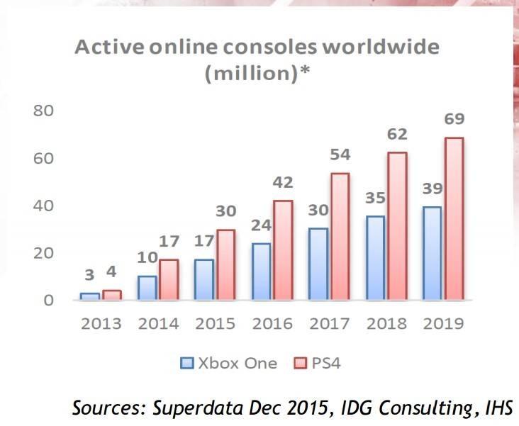 Ventas De Playstation 4 Seguiran Dominando Hasta El 2019