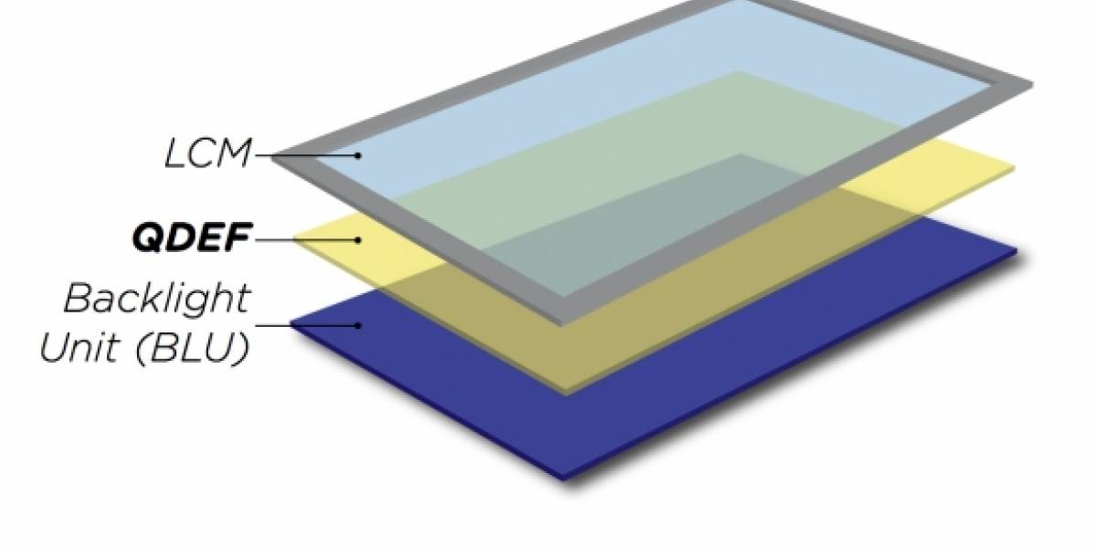 Quantum Dot Emitting Film: Colores más reales en los monitores LCD
