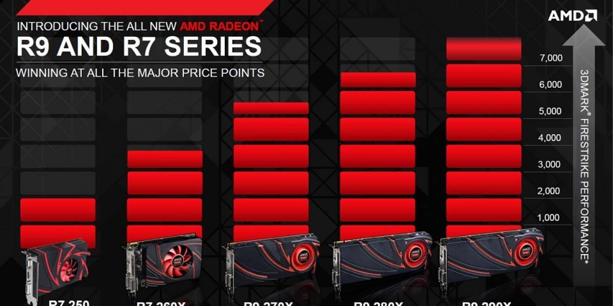 AMD lanza sus GPUs Radeon R7 240, AMD Radeon R7 250 y AMD Radeon R7 260X