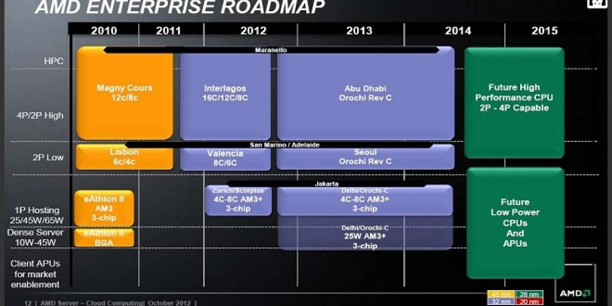 Rumor: AMD no lanzará ningún CPU para servidores el 2013