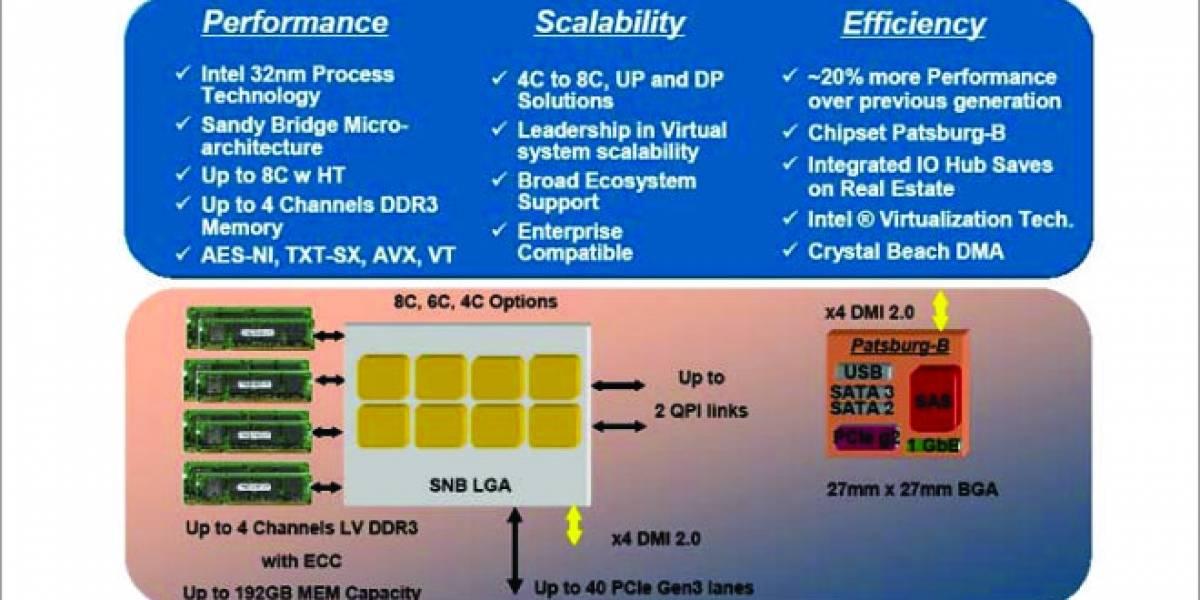 Intel Sandy Bridge-EP 8 núcleos: Benchmarks filtrados