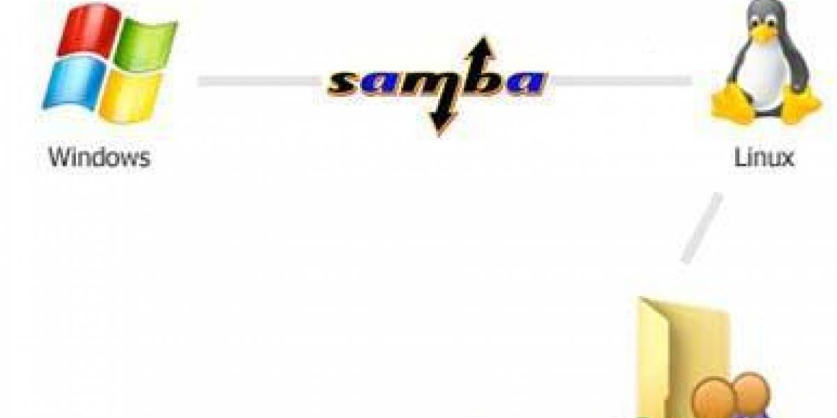 Microsoft aporta código a Samba bajo licencia GPL