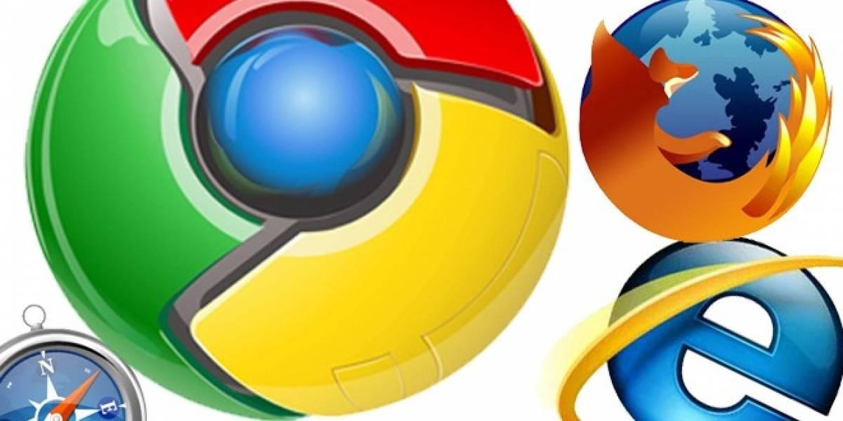 Chrome representa un tercio de los navegadores del mundo