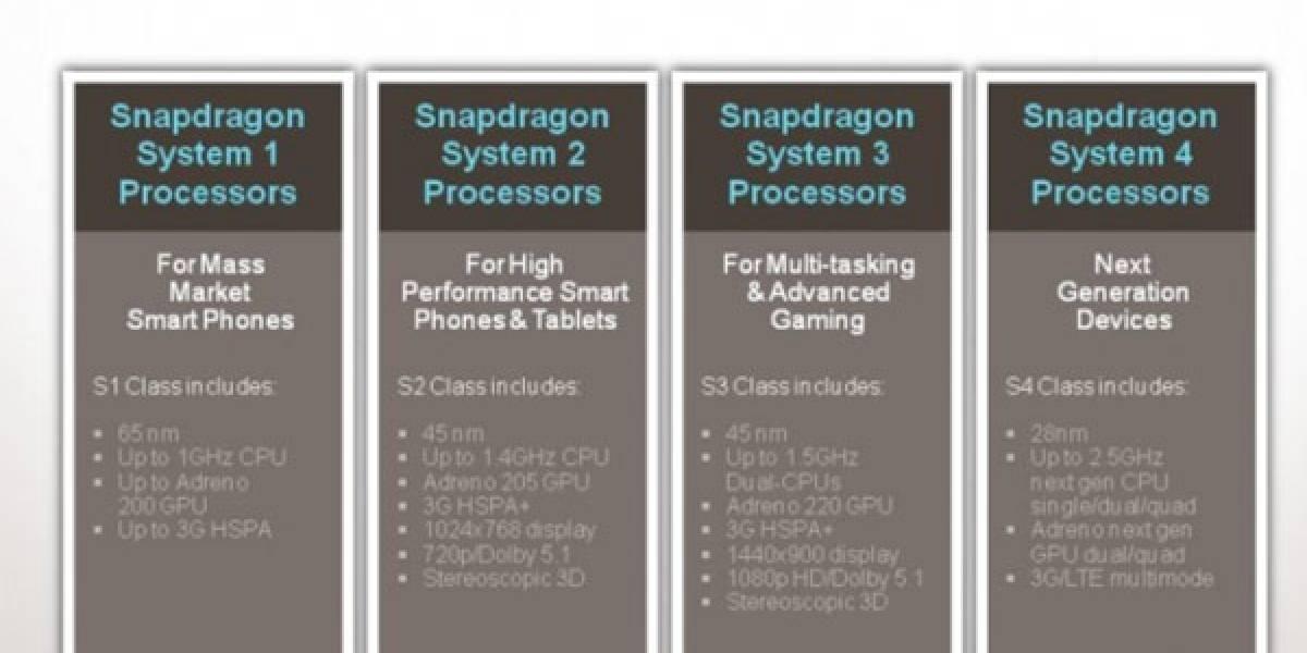 Qualcomm se renueva y simplifica los nombres de sus productos