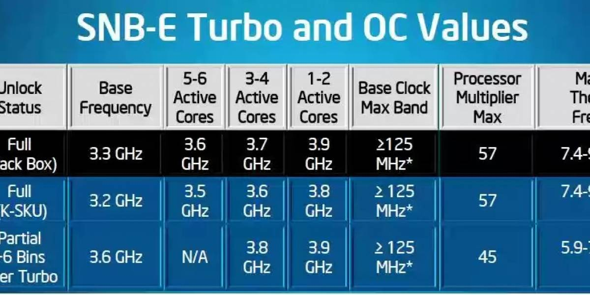 Intel explica porque no lanzaron un Sandy Bridge-E con 8 núcleos