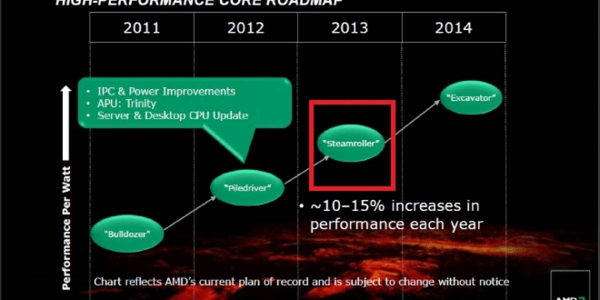 La nueva micro-arquitectura modular AMD Steamroller