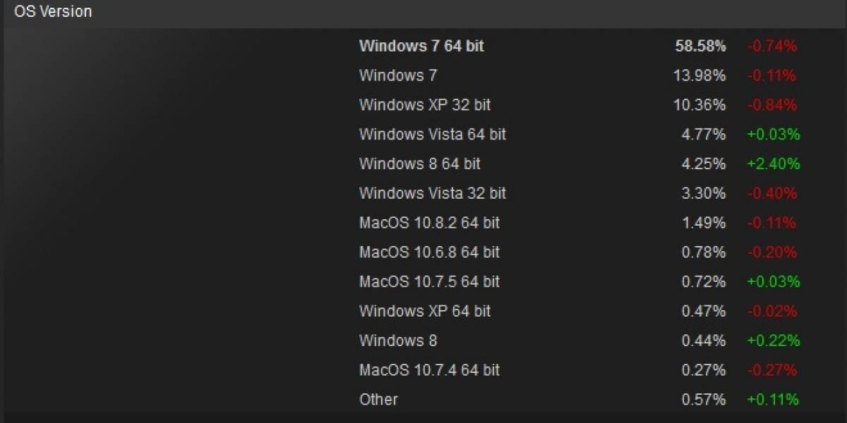 El 4.69% de los usuarios de Steam usan Windows 8