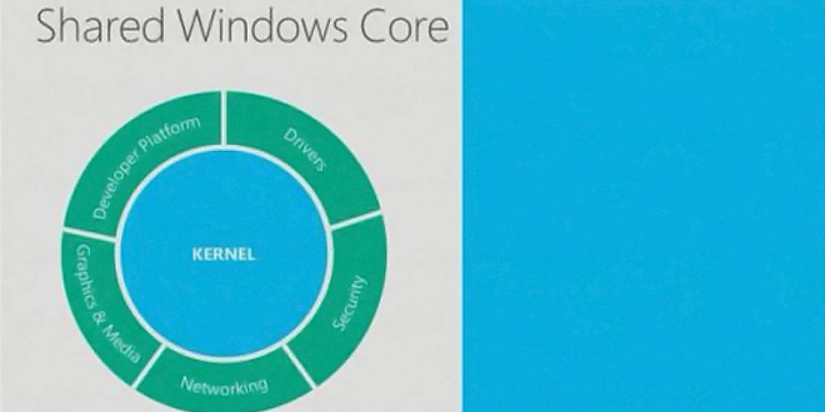 ¿Que significa que Windows Phone 8 comparta su núcleo con Windows 8?
