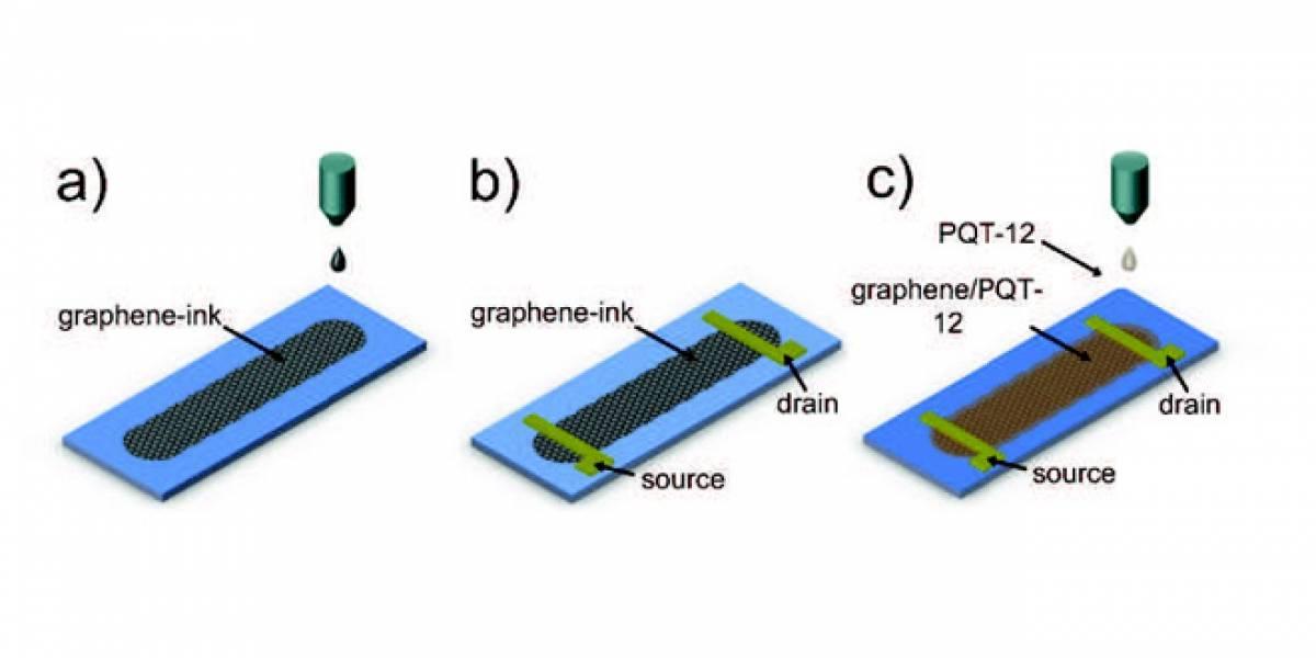 Histórico: El grafeno ahora se puede imprimir en una inkjet para hacer circuitos