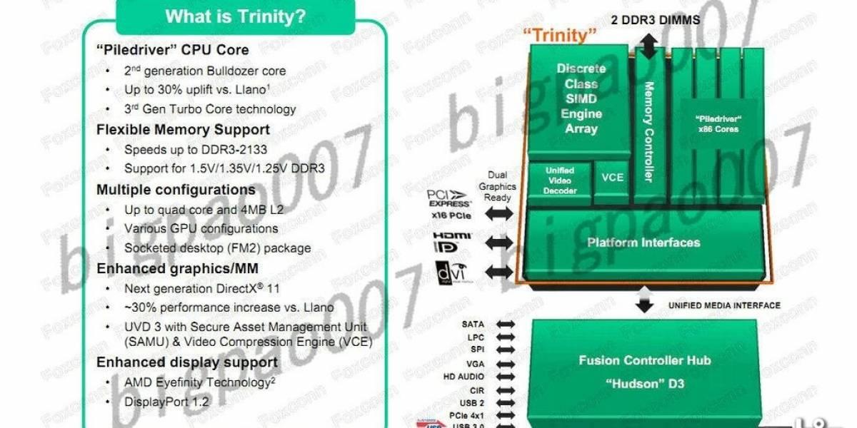 Se filtran las especificaciones de los APU AMD Trinity