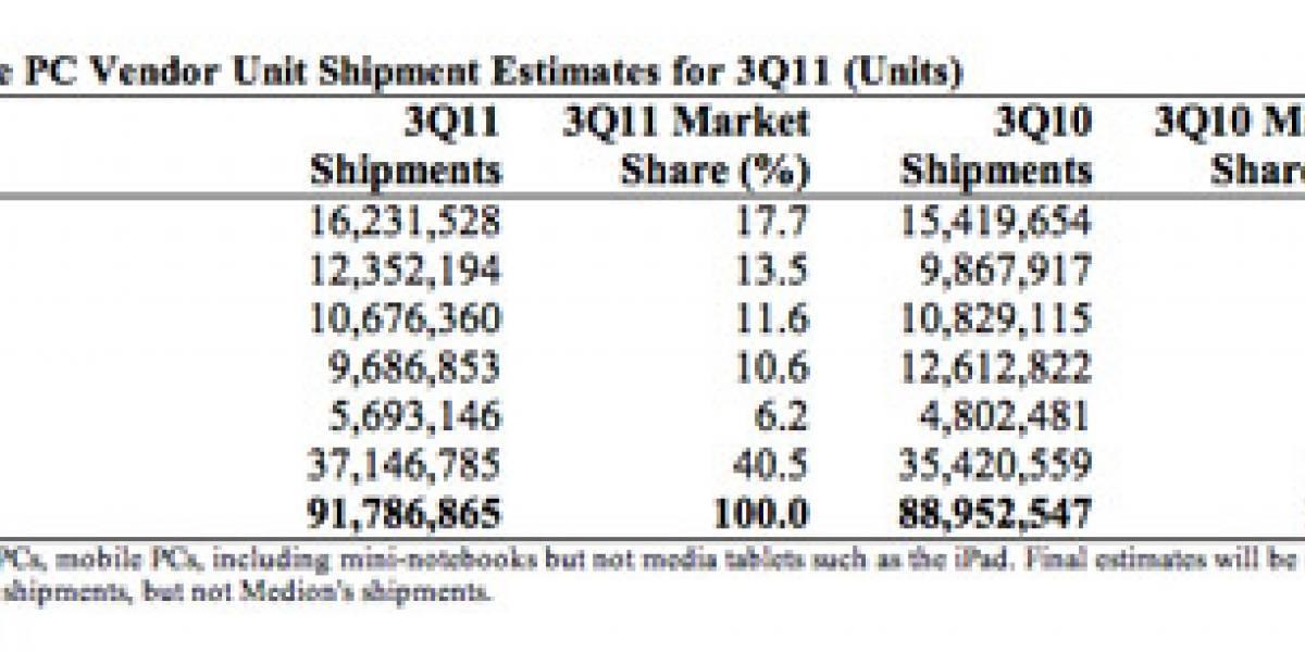 Cifras preliminares avisan que Lenovo ya es el segundo fabricante a nivel mundial