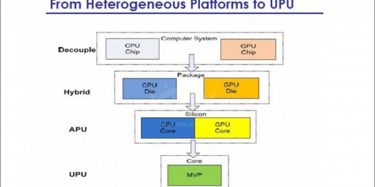ICube UPU: El siguiente paso evolutivo de los microprocesadores