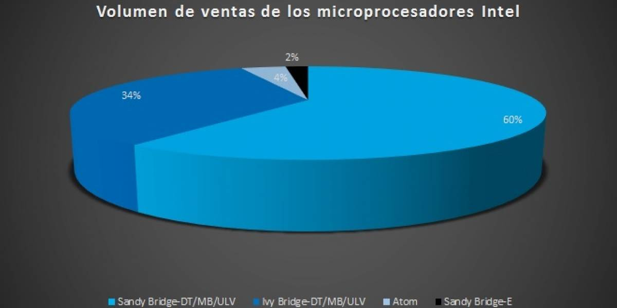Sandy Bridge representa el 60% del volumen de ventas de CPUs Intel