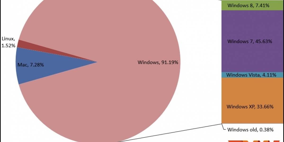 Windows 8 incrementa su cuota de mercado