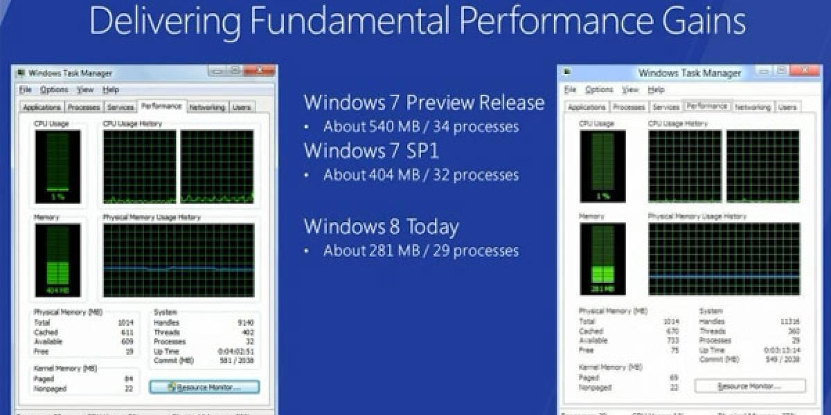Microsoft explica cómo pretende lograr menor uso de RAM en Windows 8