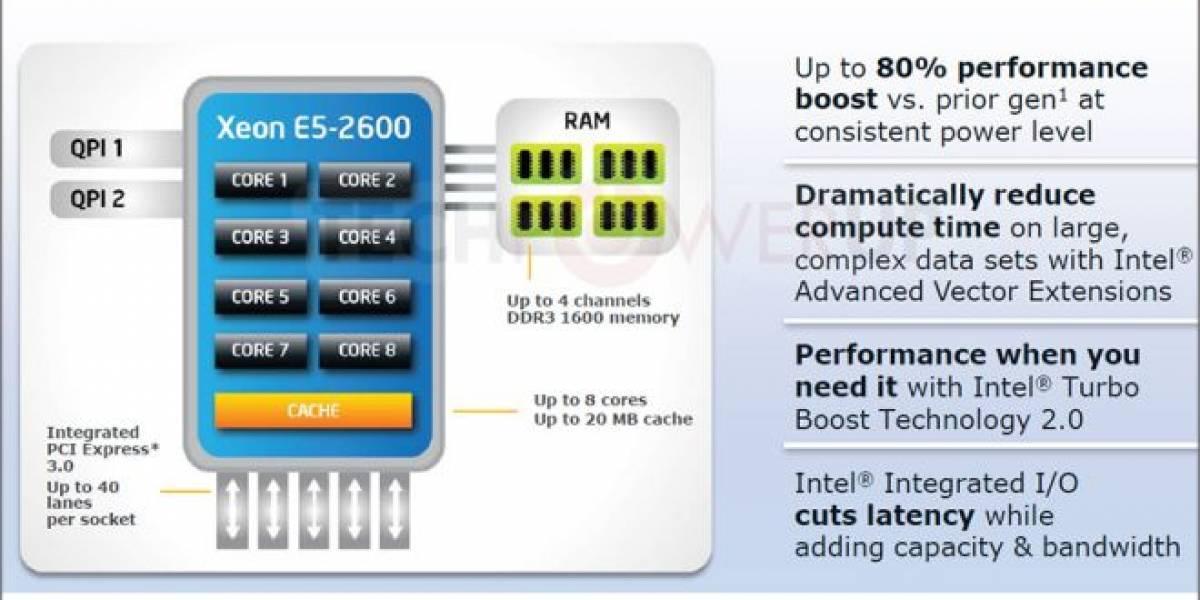 Intel Xeon E5-2690: Rendimiento 80% superior a Xeon X5690
