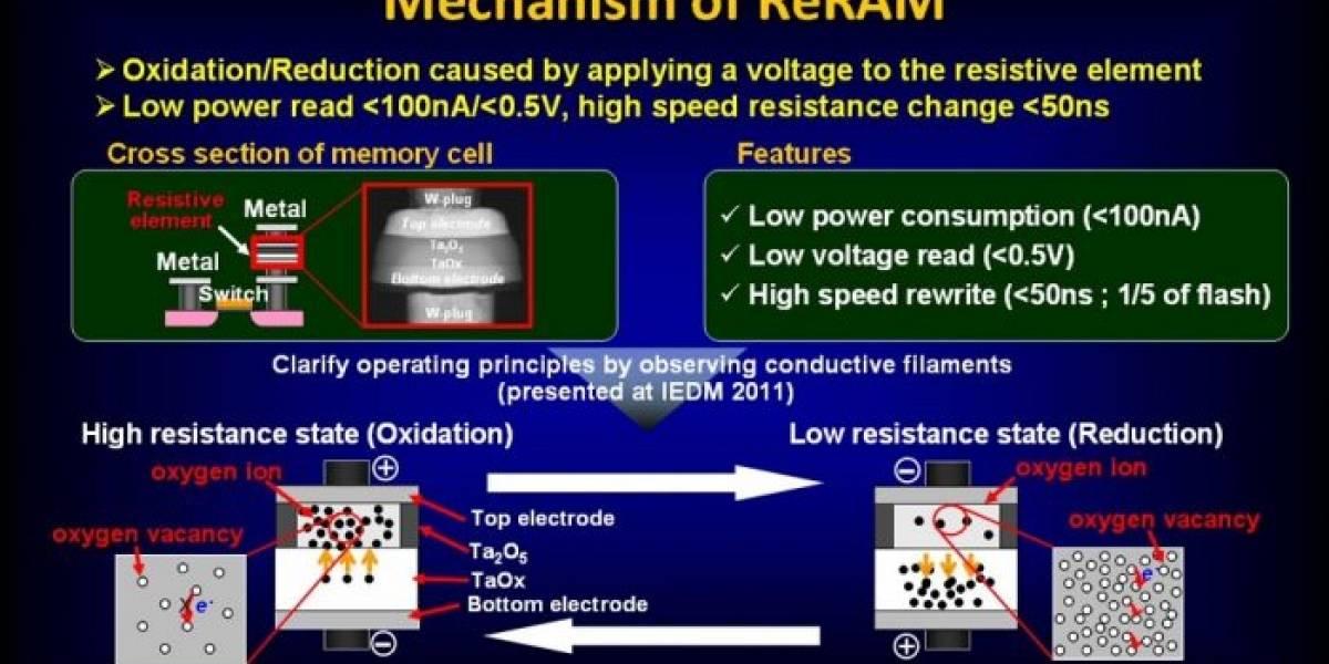 Panasonic será el primero en fabricar masivamente microcomputadoras con ReRAM