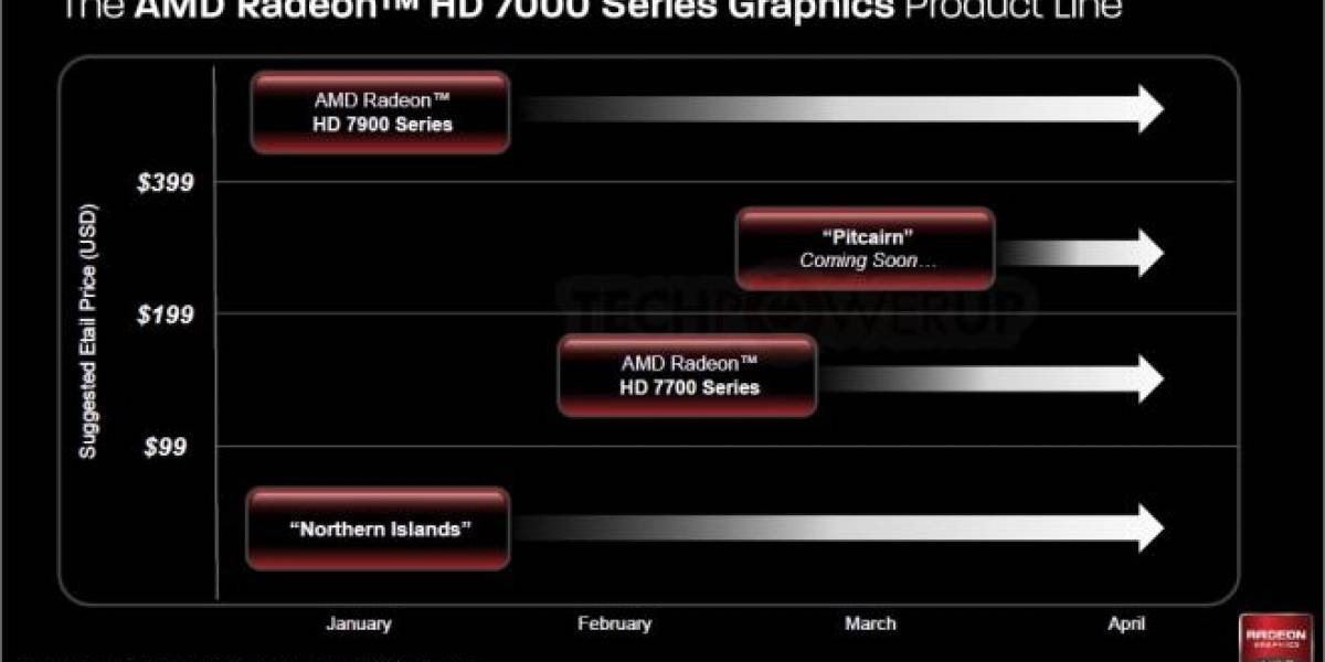 Rumor: AMD descontinua sus GPUs Radeon HD 6790, 6850 y 6870