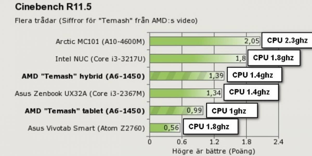 """El rendimiento del APU AMD A6-1450 """"Temash"""""""