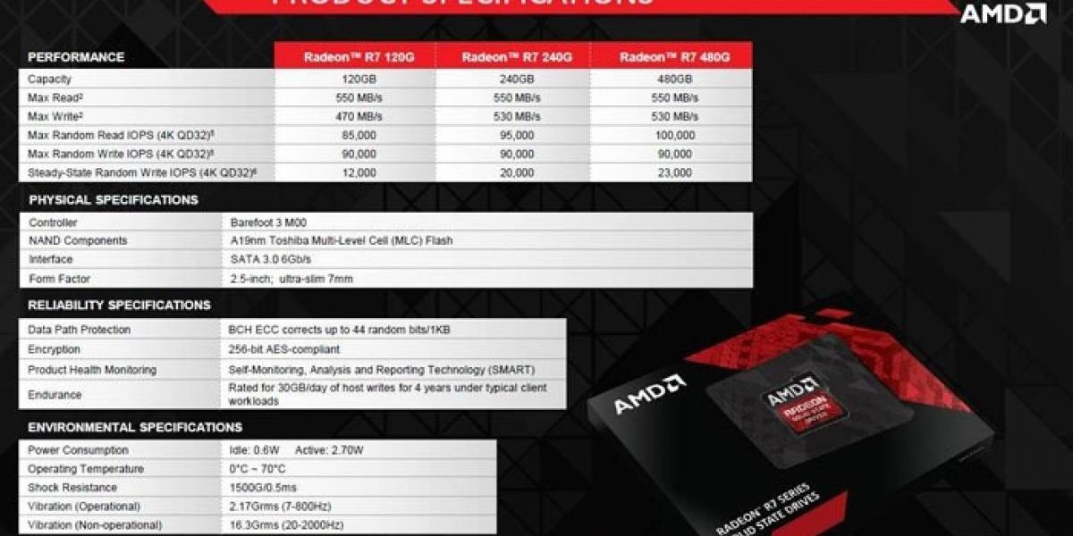 AMD anunciará sus SSD Radeon R Series la próxima semana