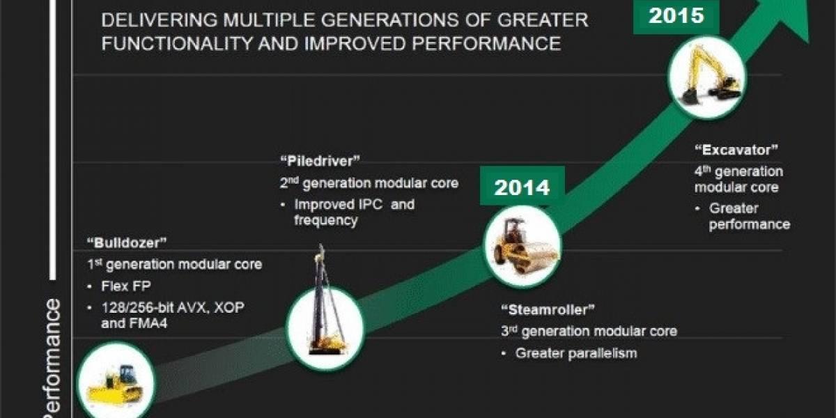 Rumor: AMD posterga el lanzamiento de sus SoCs y APUs Kabini, Beema y Kaveri