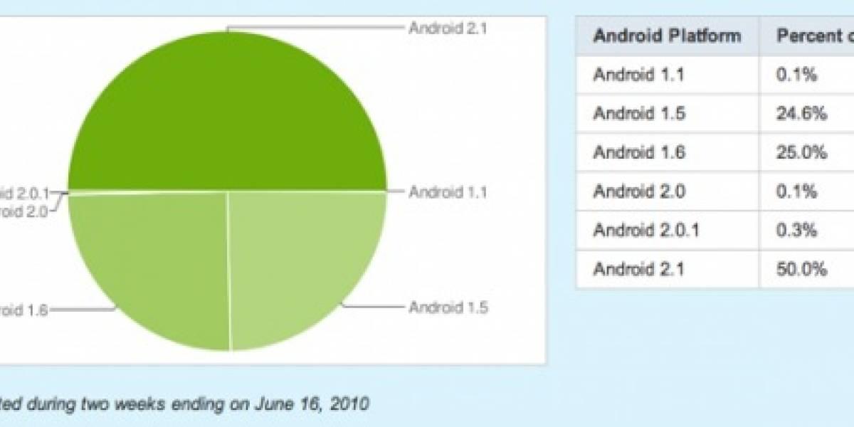 50% de móviles Android ya cuenta con Android 2.1