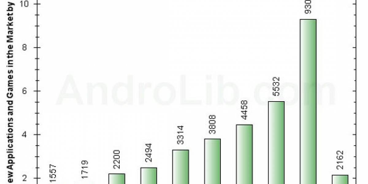 Android Market recibió más de 9.000 aplicaciones solo en marzo