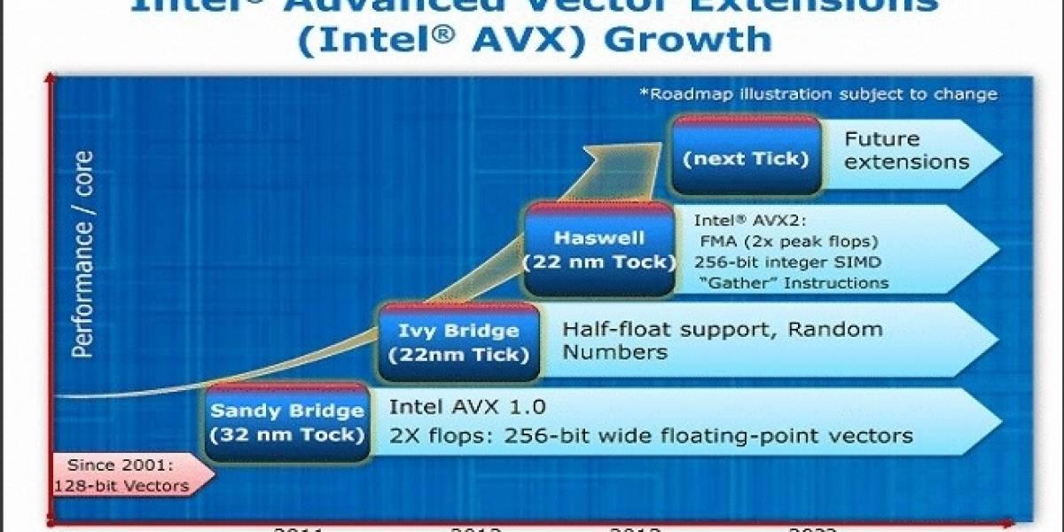 AVX 2.0 vs AVX 1.0 en Linux
