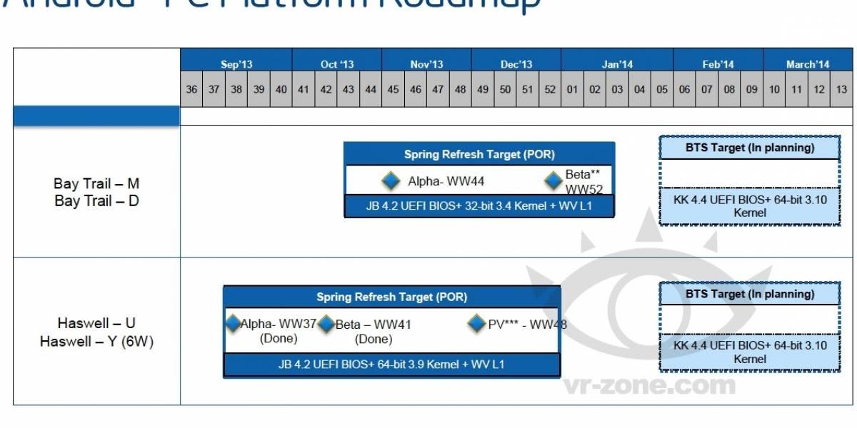 Braswell: La micro-arquitectura Intel de alto rendimiento sucesora de Broadwell