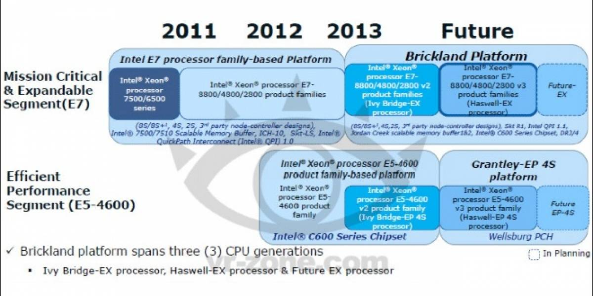 "Se filtran algunos detalles de los CPU Intel Xeon E7/E5 V2 Series ""Ivy Bridge-EX/EP/EN"""