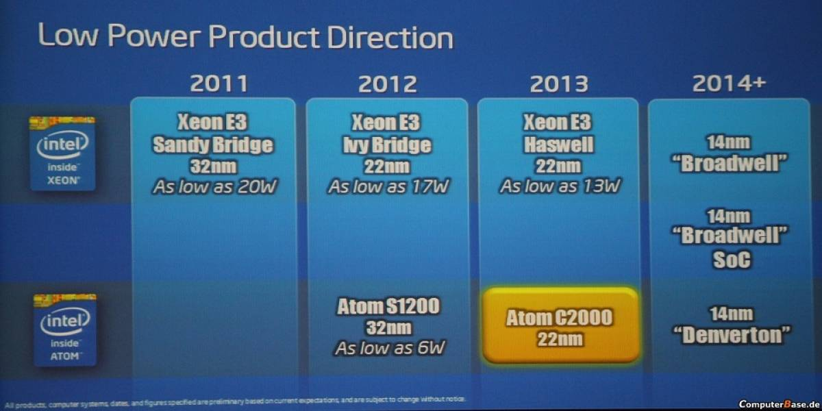 """Detalles de los futuros Super SoC Intel Xeon """"Broadwell-DE"""""""