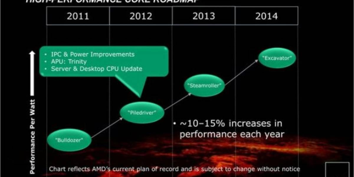 Se filtra el roadmap CPUs y APUs AMD 2012