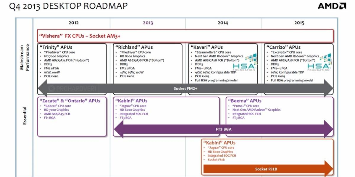 """Detalles de los futuros APU AMD A Series de quinta generación """"Carrizo-DT"""""""