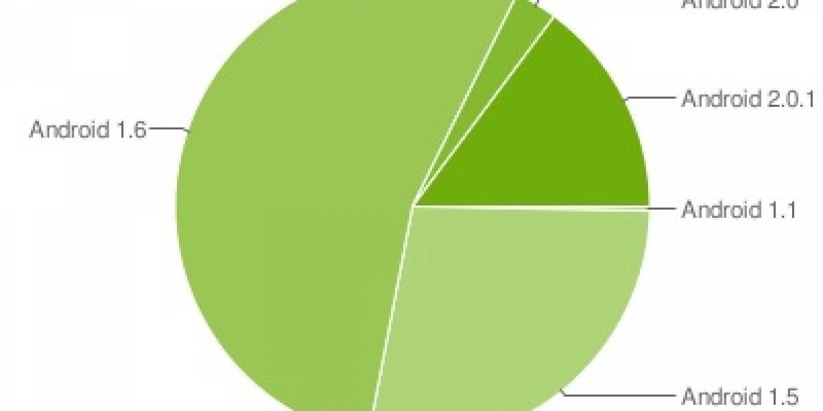 Google publica los porcentajes sobre los dispositivos con Android