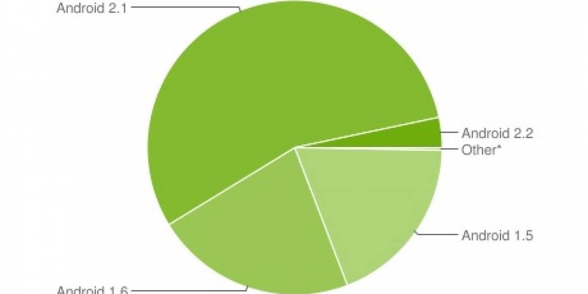 Android 2.1 ya está en más de la mitad de los equipos con este SO