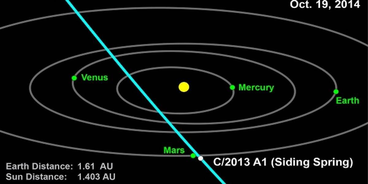 La NASA espera obtener información valiosa cuando el cometa  A1 2013 se encuentre con el planeta Marte